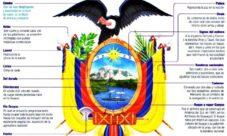 Significado del Escudo de Ecuador